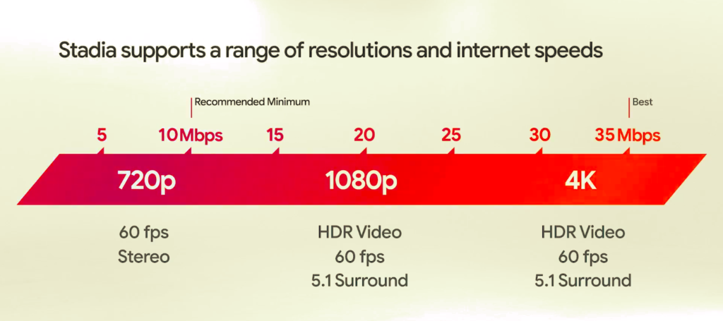 Stadia suggested speeds
