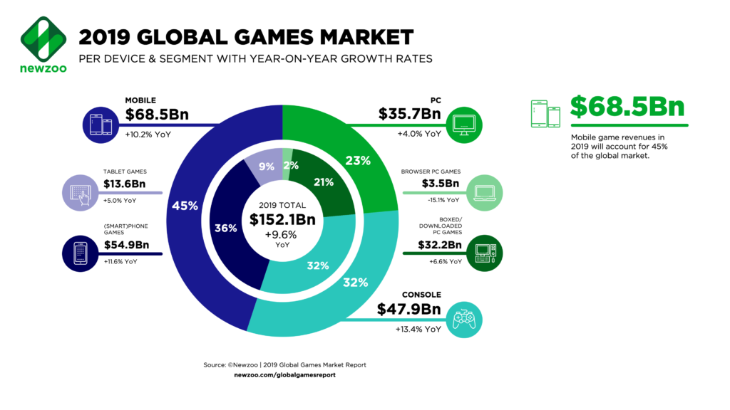 Newzoo 2019 Global Games Market